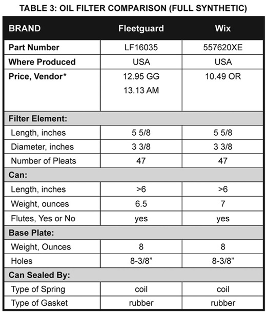 Read Dodge/Cummins Oil Filter Buyer's Guide - Part Two: Oil